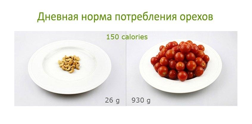Калорийность орехов, дневная (суточная) норма