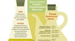 Можно ли жарить на Оливковом Масле первого отжима (инфографика)?