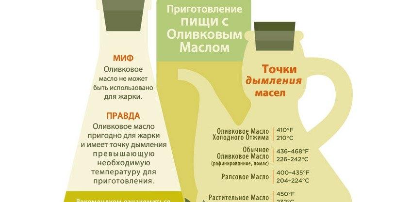 Чи можна смажити на оливковій олії першого віджиму (інфографіка)?