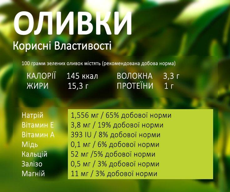 Корисні властивості оливок